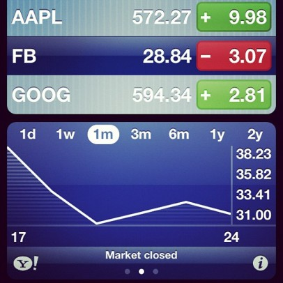 Facebook Stock Performance